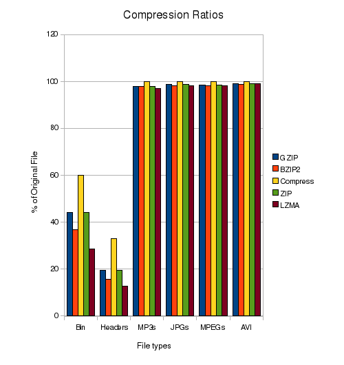 Compression Ratios Comparison