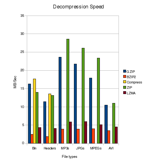 Decompression Speed Comparison