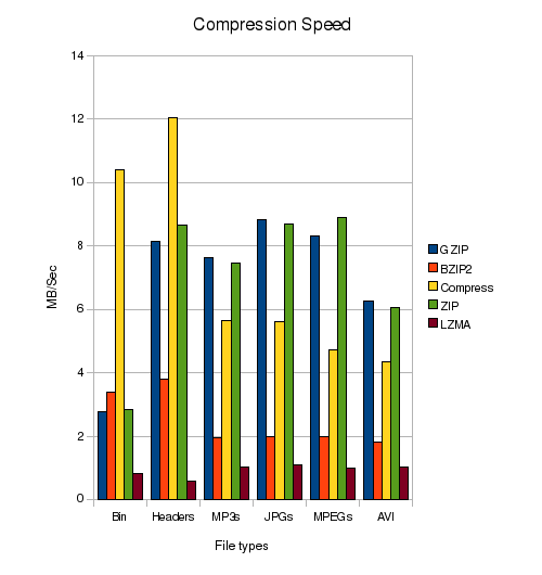 Compression Speed Comparison